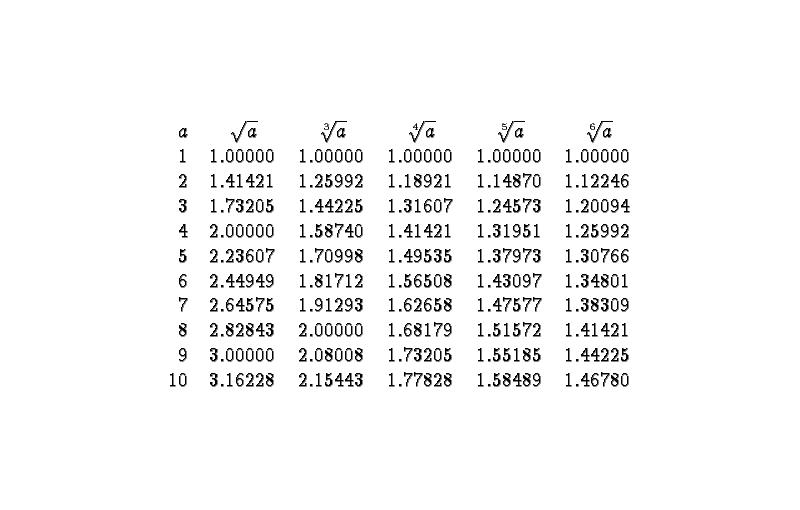 Obliczanie pierwiastków bez kalkulatora